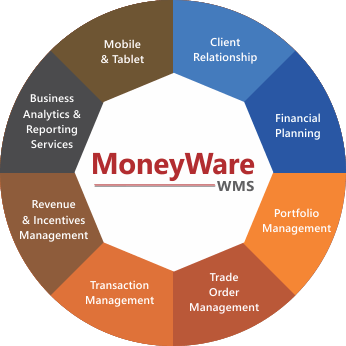 MoneyWare Wealth Management Solution Suite
